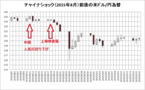 2015年8月24日にチャイナショック が起きた時のドル円