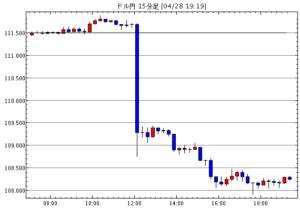 2016年4月28日に日銀為替介入見送りが決定した時のドル円