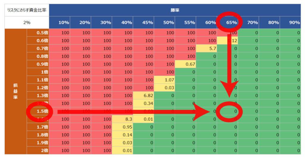 バルサラの破産確率表の見方
