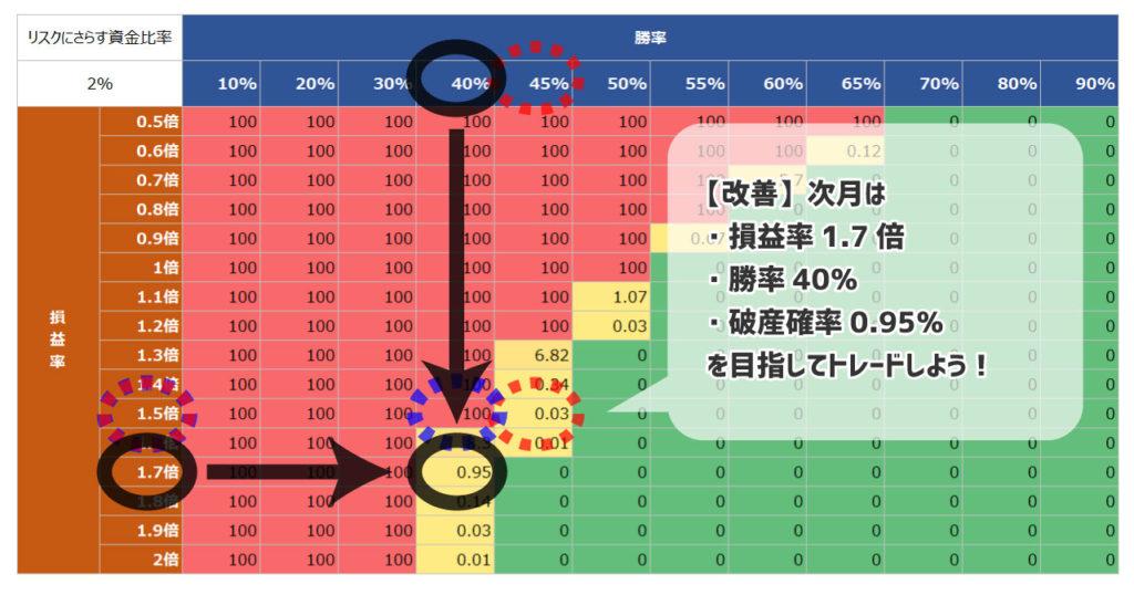 バルサラの破産確率表を生かしたFX取引の改善