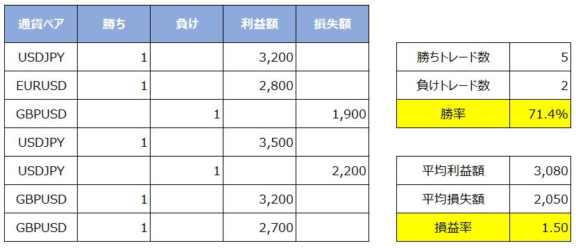 バルサラの破産確率表(エクセルでの管理)2