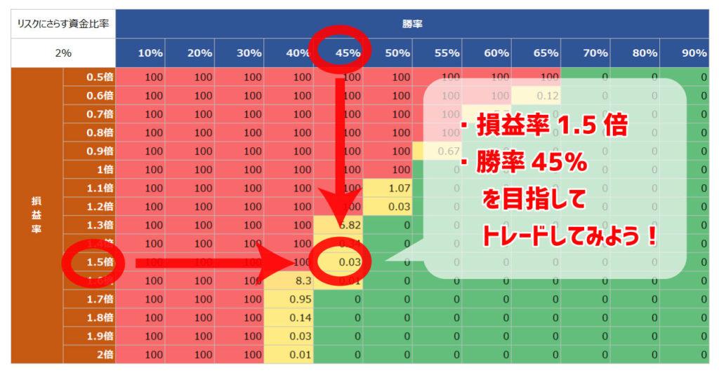 バルサラの破産確率表を生かしたFX取引の目標PIPS