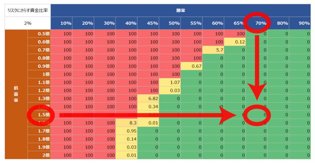 バルサラの破産確率表(エクセルでの管理)3