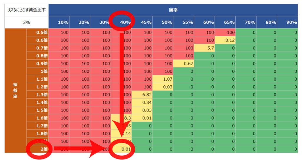 FX取引結果をバルサラの破産確率表にあてはめる