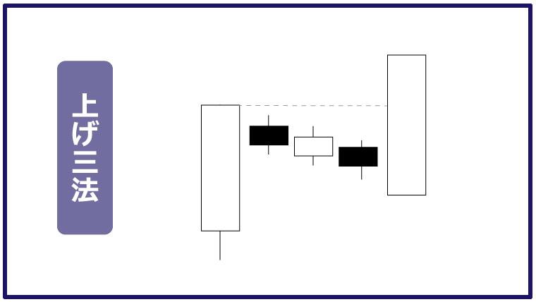 ローソク足の三法(上げ三法・下げ三法)