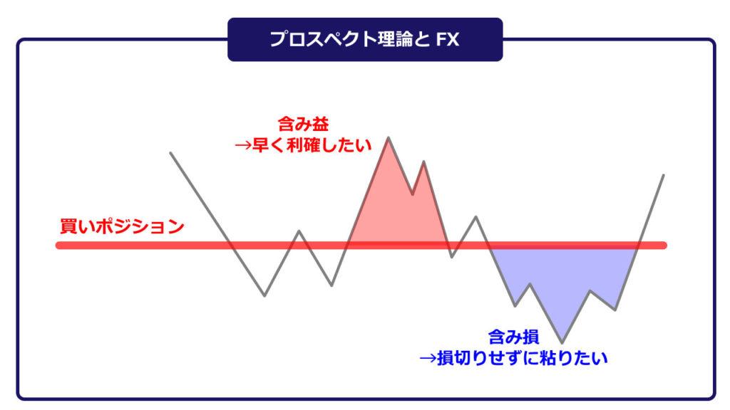 プロスペクト理論とFX