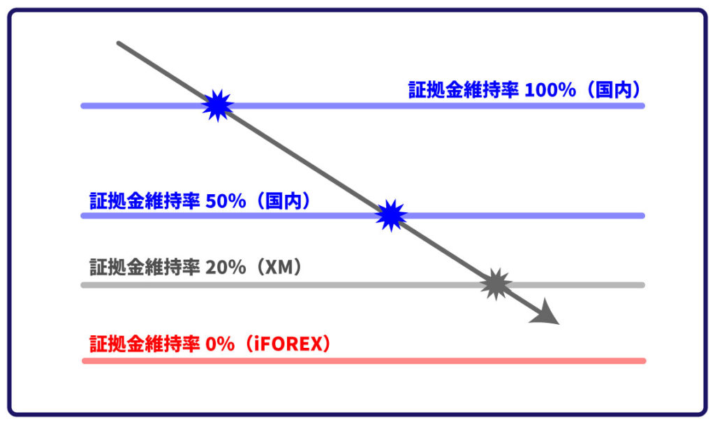 XMや国内FXとiForexのロスカットを比べたイメージ