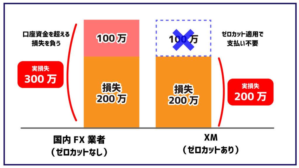 国内FXとXMのゼロカットイメージ