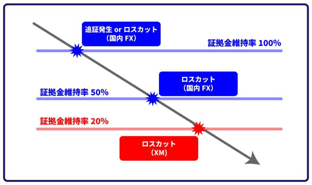 XMや国内FXのロスカットのイメージ