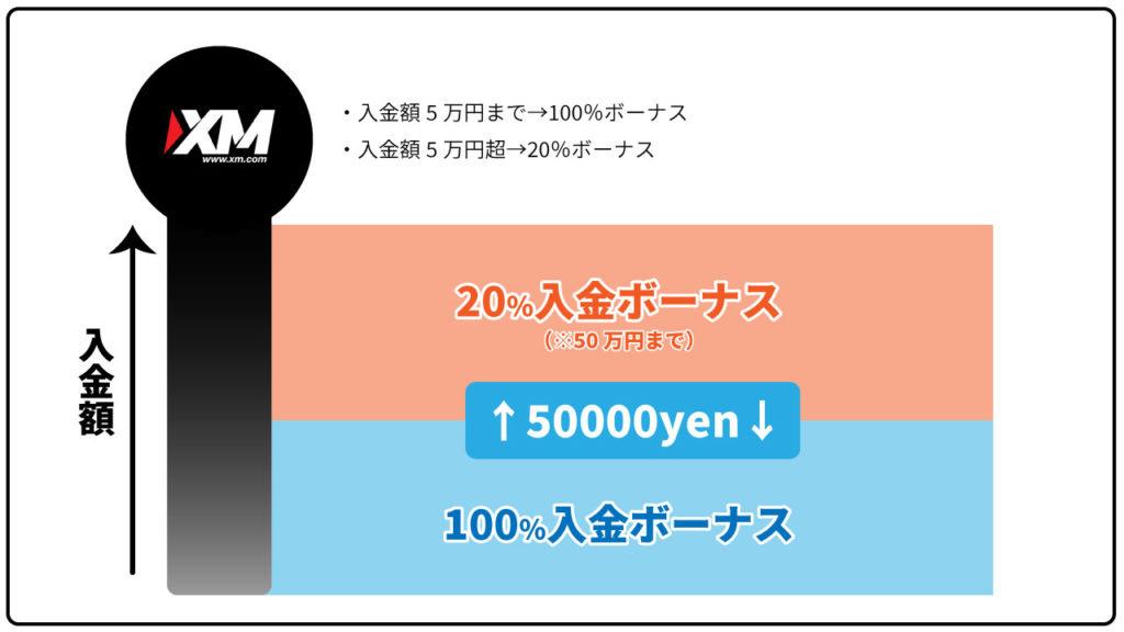 XMの入金ボーナス段階例の画像