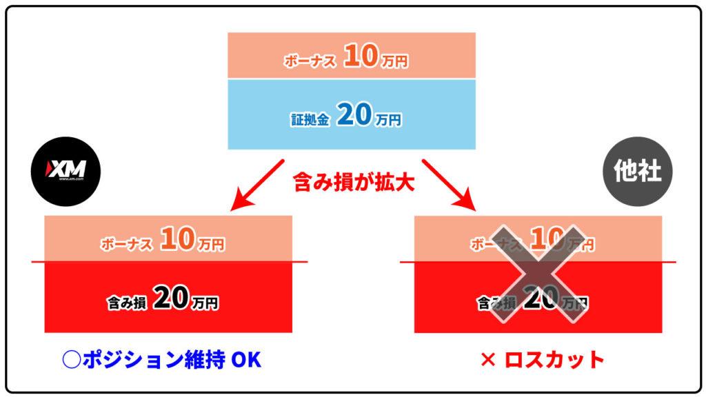 XMでロスカットされる際のボーナスの状態