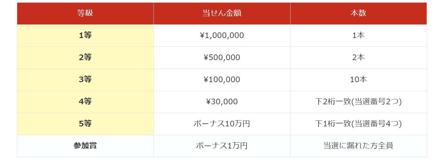 is6com宝くじ賞金
