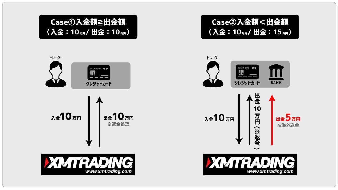 XMの出金ルールのイメージ画像