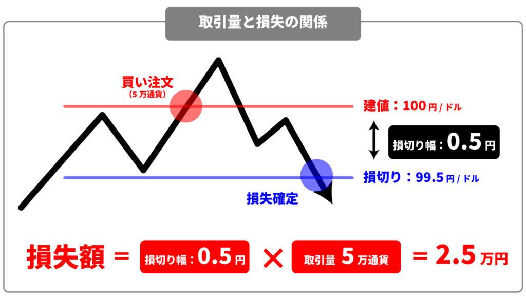 FX取引量と損失の関係