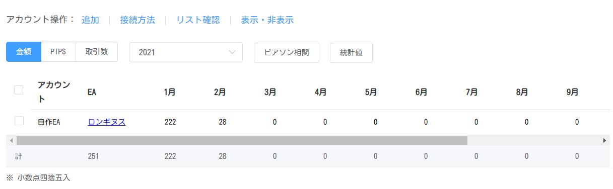 ロンギヌスEURCHF運用結果2