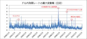 2000年〜2013年のドル円の日足の変動幅
